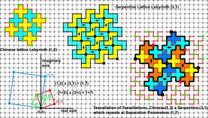 Multiplying(2,1),(3,1)